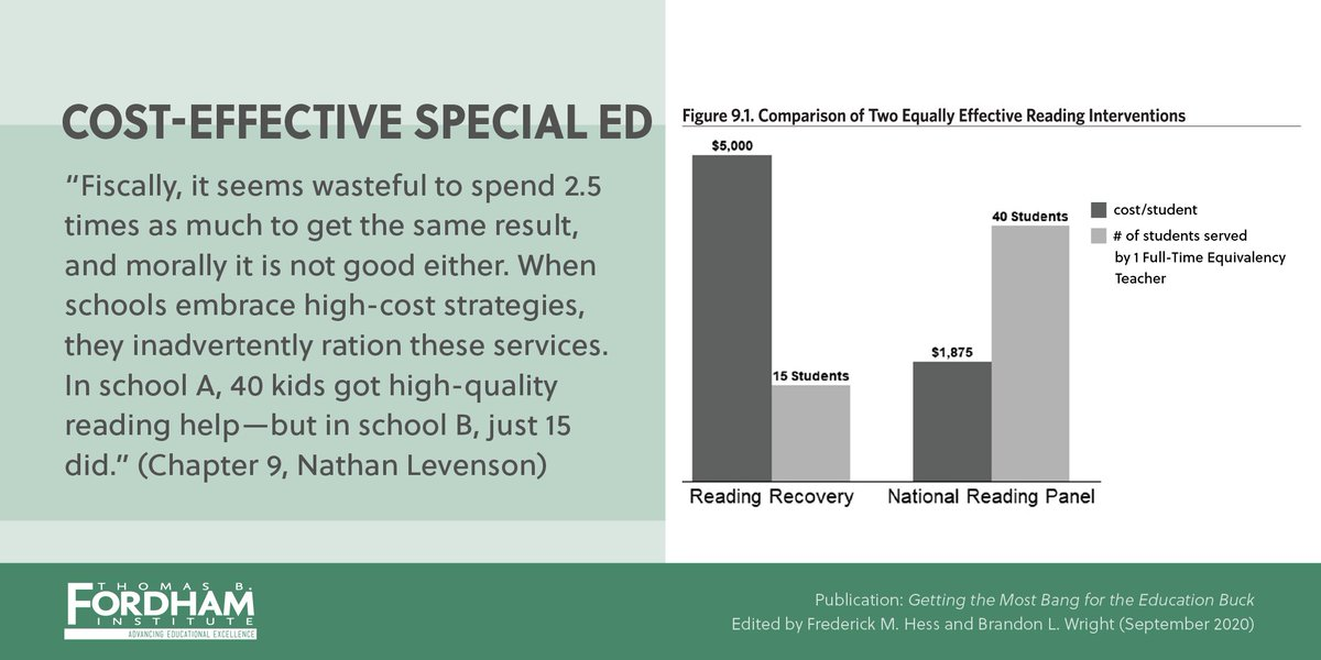 """""""It seems wasteful to spend 2.5x as much and not get the same result, and morally it's not good either. When schools embrace high-cost strategies, they inadvertently ration these services"""" —Nathan Levenson in """"Getting the Most Bang for the Education Buck."""" https://t.co/QmeMlO0E3V https://t.co/ugDZwgAkv4"""