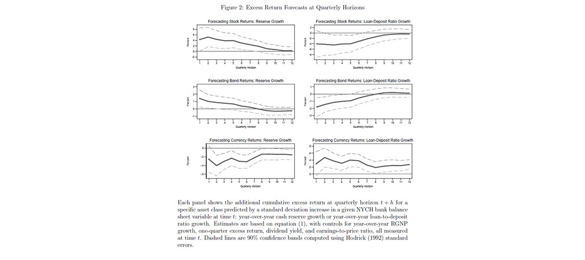 New #IFDPPaper: Using historical U.S. data, Weiss shows financial intermediary balance sheet health affects asset prices even when the intermediaries are not investors in the assets (1/2) https://t.co/sAKcsJK5bF https://t.co/9D1uHJqWUT