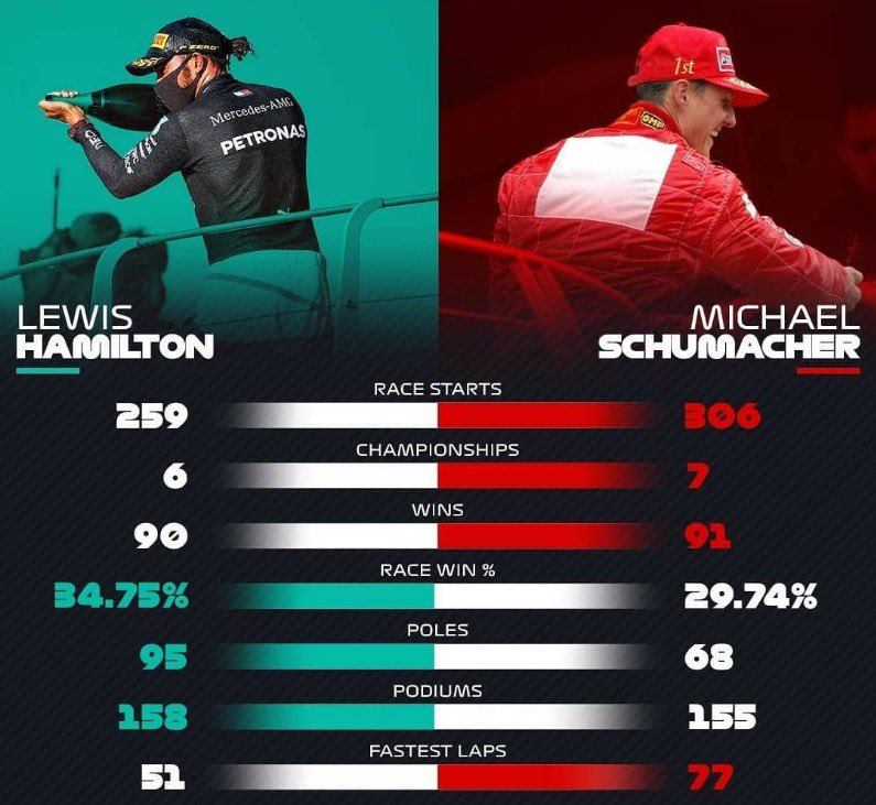 Talk about 2 of the greatest. Wow. The stats tell it all! #F1 #Formula1 https://t.co/i1pQDs3uOr