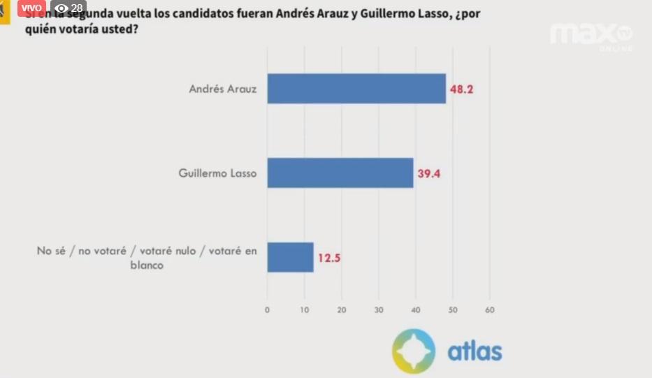 """""""En Ecuador nuestras encuestas reflejaron sobre las elecciones: Lasso en segundo lugar y Arauz ganaría en primera vuelta""""@leo_firmino por @MaxTVonline_EC Link: https://t.co/KbCySb0xWb y FB. Canal 14 @TVCABLE/ @CNT_EC / CLARO 14 y 514 https://t.co/NAG2Bzllhb"""