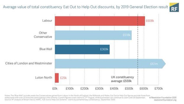 Where saw the benefit of Eat Out to Help Out? Not the Blue Wall https://t.co/tDdXhb7SU8 https://t.co/J4jktzXqvx