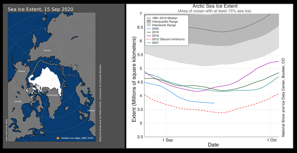 Find scientific analysis of #Arctic sea ice conditions, daily Arctic sea ice images, an interactive sea ice graph, and sea ice analysis tools at the @NSIDC's 'Arctic Sea Ice News and Analysis' website: https://t.co/p5V5TF7kKO  Find snow and ice data: https://t.co/bR1qecjRxi https://t.co/XwcGuQLfZL