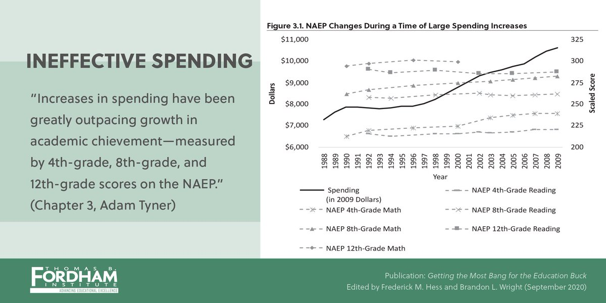 """""""Increases in spending have been greatly outpacing growth in academic achievement—measured by 4th-grade, 8th-grade and 12th-grade scores on NAEP."""" —@redandexpert in """"Getting the Most Bang for the Education Buck.""""   Schools can do better with their dollars. https://t.co/QmeMlO0E3V https://t.co/JI1LT1nMi1"""