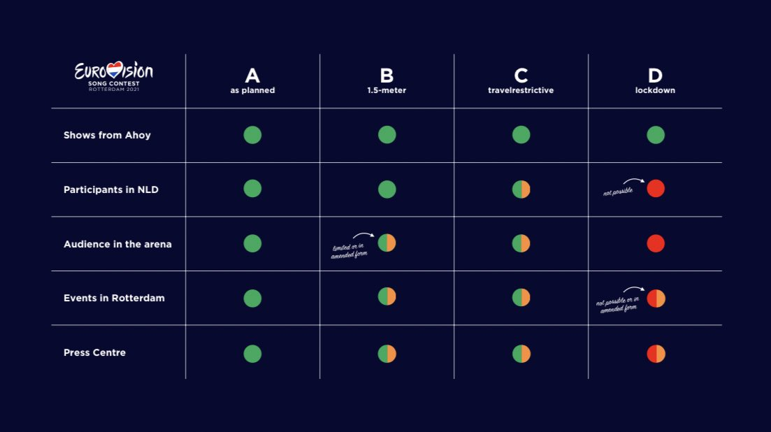 Four scenarios, one goal! This is how we will make it happen, obviously aiming and hoping for Scenario A in a safe and responsible way! #Eurovision #OpenUp