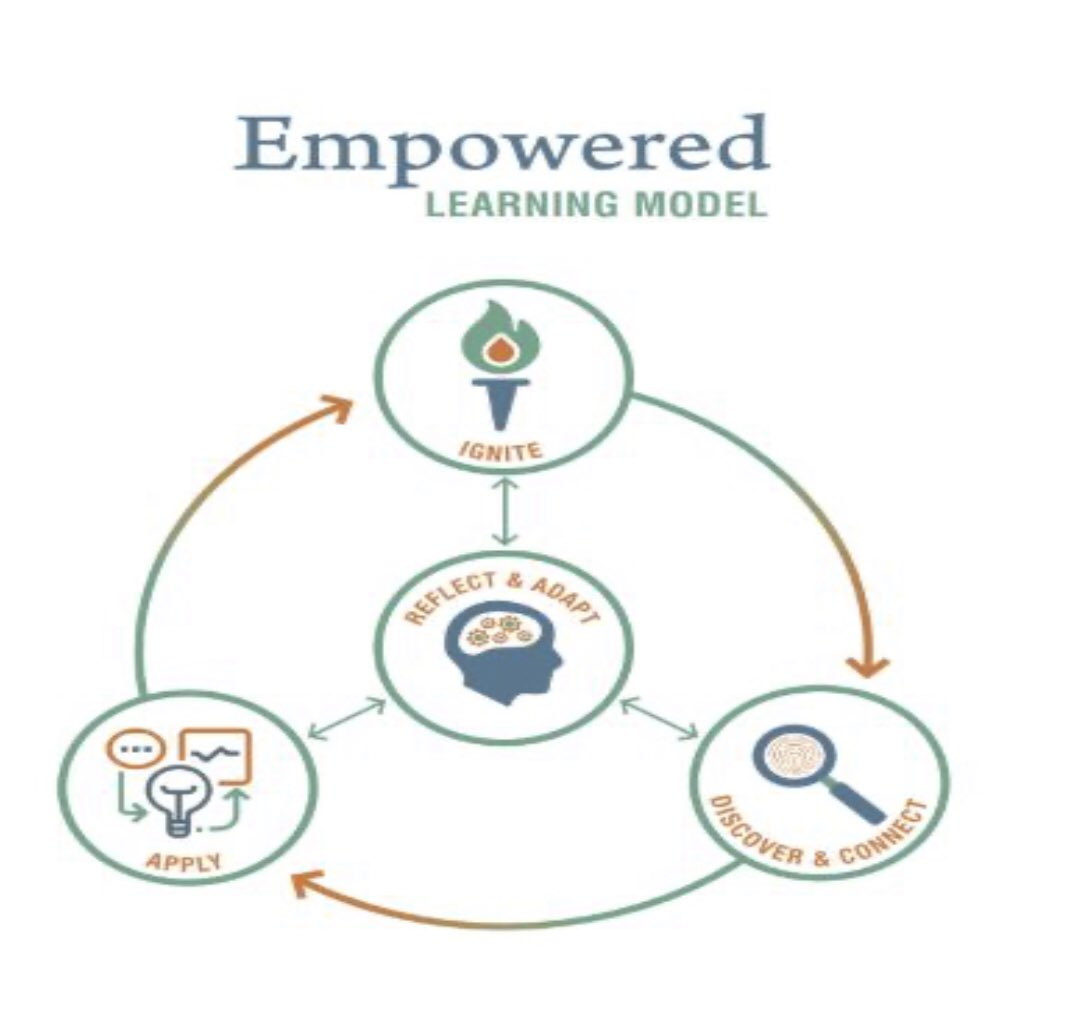 #FutureReady I'm so excited that all campuses have instructional coaches AND a full-time digital learning coach!  We've also invested in blended learning coaching sessions, with @engage_learning, for every campus leadership team!  #PLC  #CoachingCulture  #EmpoweredLearning https://t.co/HpWYIqzr3I