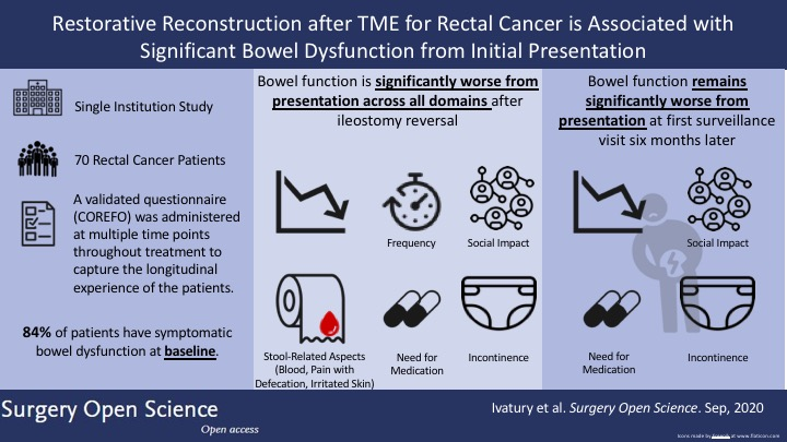 Visual abstract from SOpen's latest and @DartmouthHitch, @JogaIvatury, @JGoldwag, and @mzwilson9 looking at bowel dysfunction following recon after TME. Find it here: https://t.co/eaQLjJHZvG #SoMe4Surgery #OpenScience https://t.co/R38ZyxBnWY
