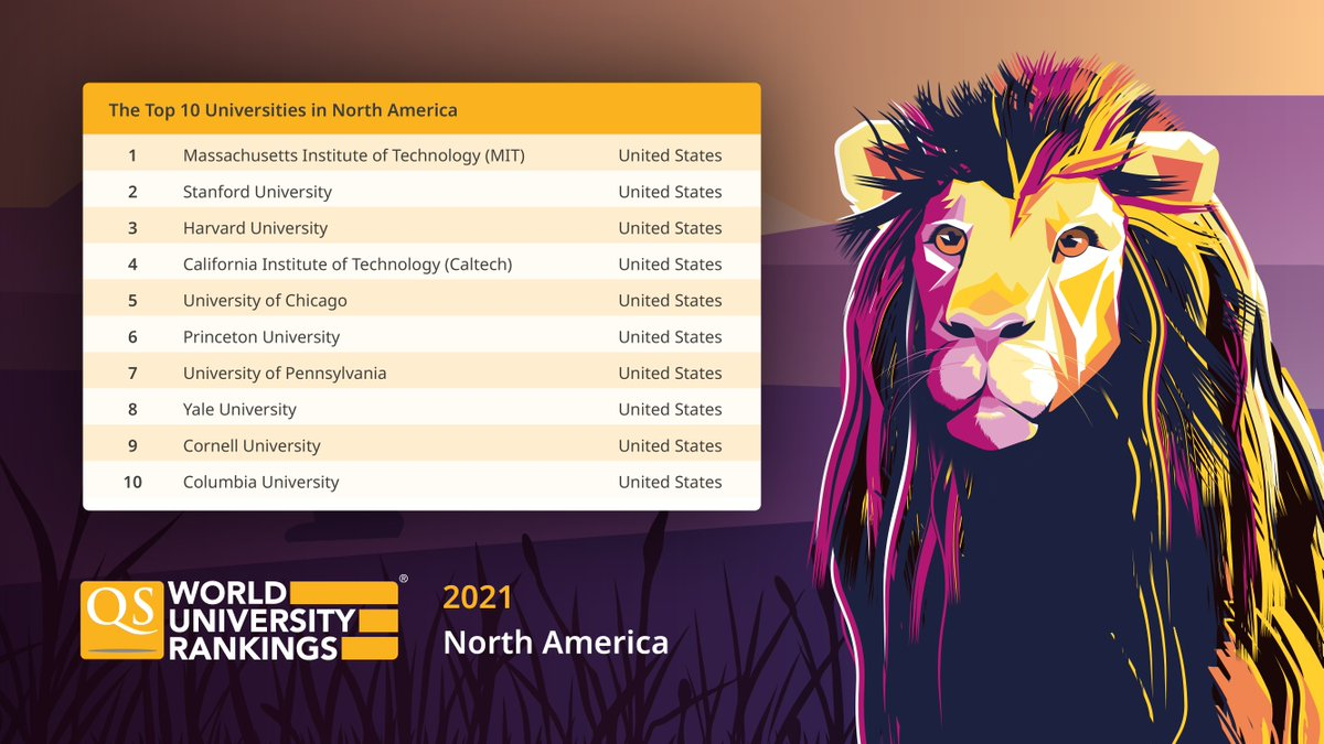 Looking for North America's leading universities? These are the top schools to look out for, according to the QS World University Rankings 2021 🦁 Find your dream university: https://t.co/16wL28I8Im #QSWUR #rankings #northamerica #topuniversities #wheretostudy https://t.co/JIaTBzHKpL