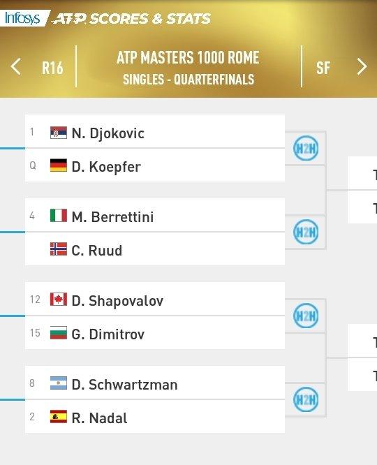 Masters 1000 de Roma | CUARTOS DE FINAL | Cuadro masculino #IBI20 #ATP #tennis 📸 @ATPMediaInfo https://t.co/ct8d2wCUqr
