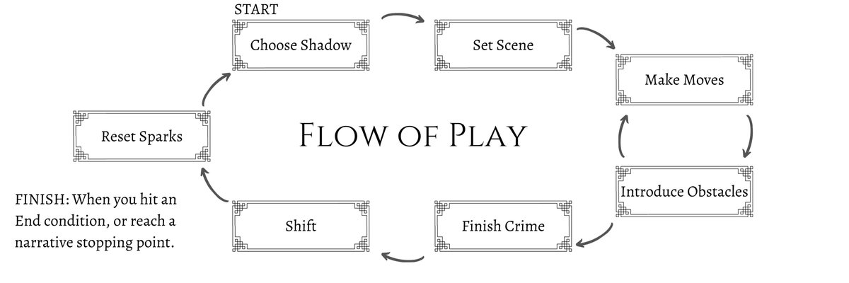 Flow(chart) of Play, Piper playbook (it's my fave and the first one I wrote!), and just a big ol' list of CRIMES (all of which were committed during playtests, all credit to my wonderful playtesters!!) #BEFAEDOCRIMES #ttrpg #tabletopgames #indiegames https://t.co/b9eTSTv0ec