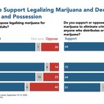 Image for the Tweet beginning: Majorities of Americans support legalizing