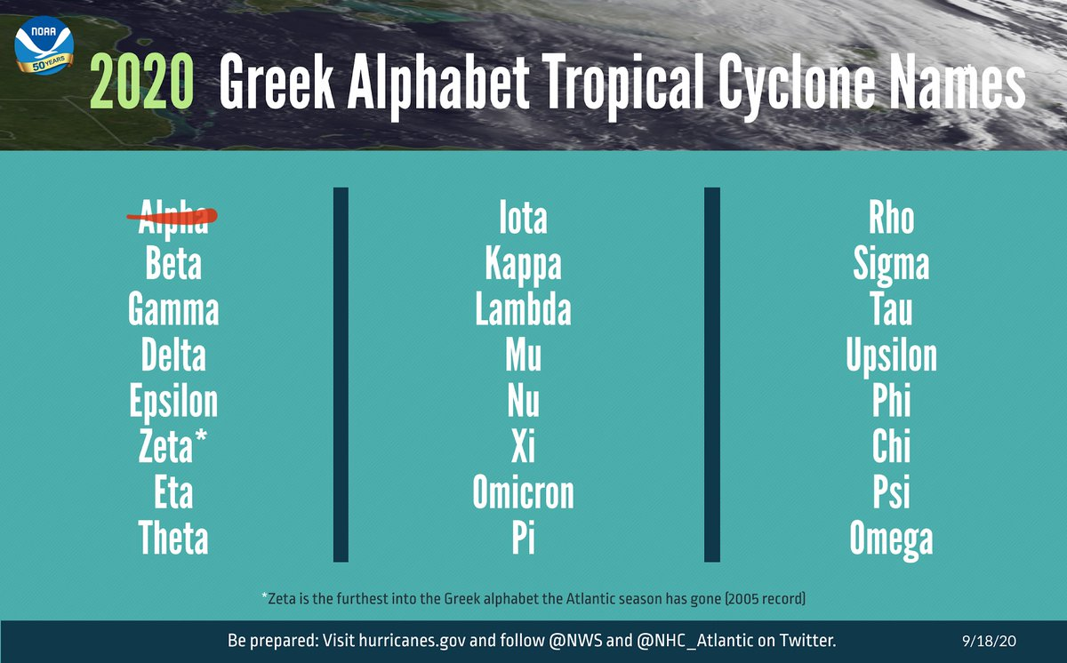 With the naming of Subtropical Storm #Alpha, we've officially entered the Greek Alphabet for named Atlantic storms this year.  We've made it as far as Zeta one time on record, in 2005.  Visit https://t.co/meemB5uHAR for the latest. https://t.co/B4TO7JL1Kv