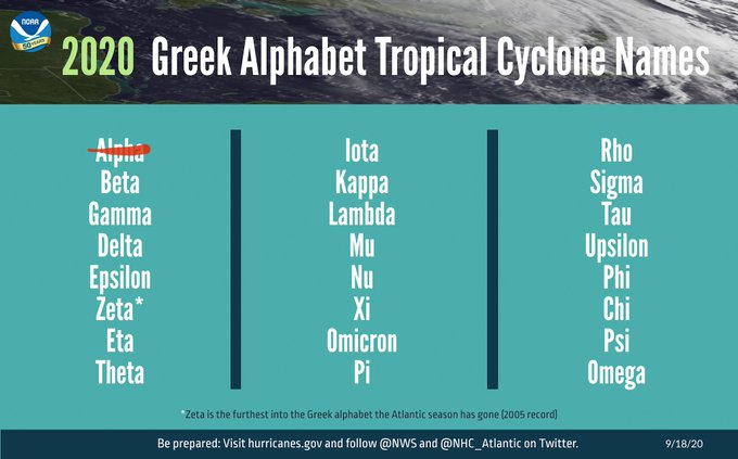 Here are the Greek names for the 2020 Atlantic Hurricane Season for reference.