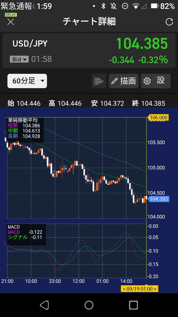 test ツイッターメディア - @Kabu_Ryman ドル/円も綺麗に下行ってるし、週明け嫌な雰囲気ですね。 https://t.co/Tj9Q0LGrrg