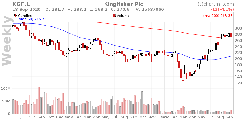 $KGF.L may break out. Our analyzer suggests a buy stop @277.18 with a stop @265.29 as a possible low risk setup.. https://t.co/ozKEMrKHux #ChartMill #KingfisherPlc #KGF #LondonStockExchange #TechnicalAnalysis https://t.co/xUZmICJl9R