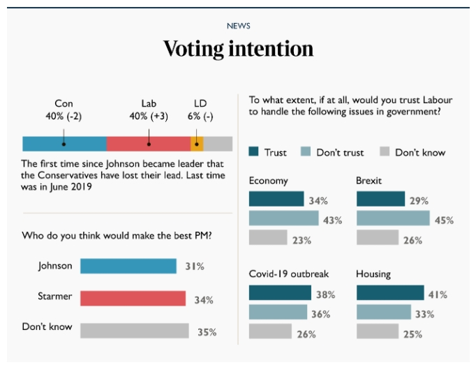 Westminster voting intention: CON: 40% (-2) LAB: 40% (+3) LDEM: 6% (-) via @YouGov thetimes.co.uk/edition/news/o…