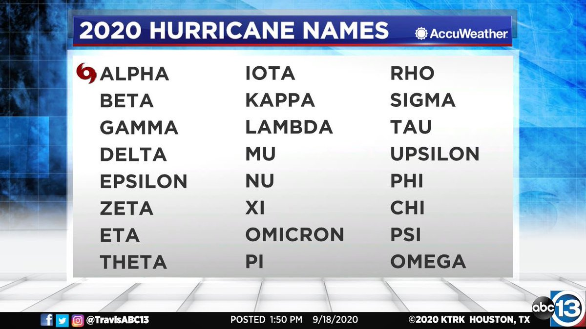 We have now moved on to Page 2 of the 2020 Hurricane Season names - the Greek alphabet. Alpha already got scratched off the list.  Folks are asking me what happens if we get all the way to Omega, and the answer is pretty simple:   The End. 🙃  https://t.co/ePxLa9kJXV https://t.co/FVDXqRbAZc