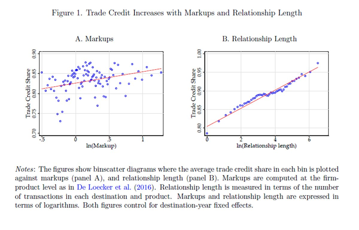 New #IFDPPaper finds firms w. higher markups and in older relationships provide more trade credit, with firms often switching to trade credit but rarely away from it. A model with costly financial intermediation and learning can rationalize these findings: https://t.co/TZTZAG4pfl https://t.co/EBB5iFz5le