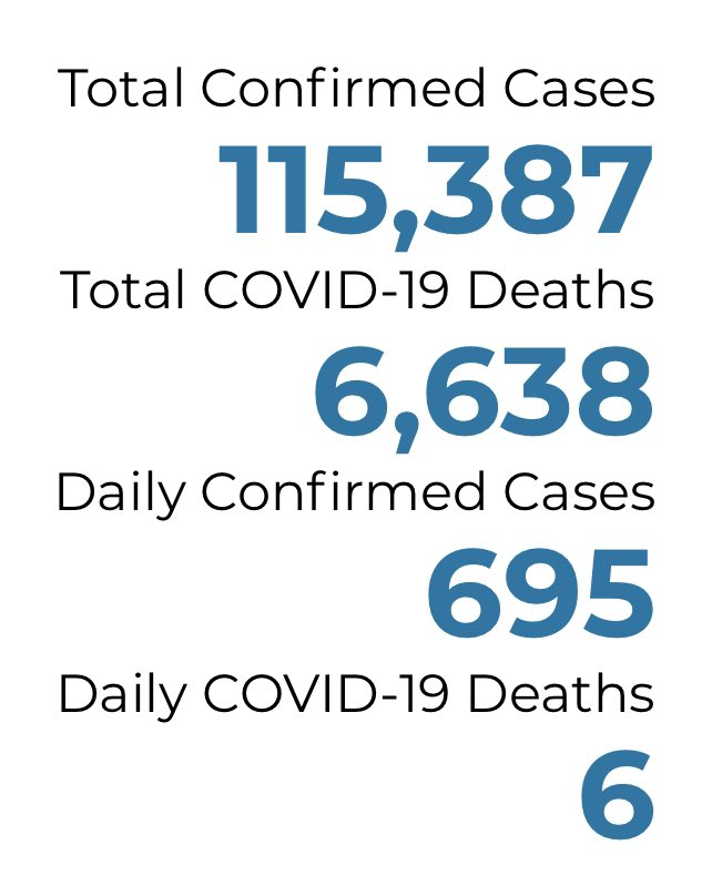 #COVID19 Update: 91 new cases in the Tri-County today (79 Ingham) per @MichiganHHS and ONE new death. Statewide,  more than 600 new cases reported and six more deaths to the virus. Updated recovered numbers for MI will be out tomorrow @1320WILS https://t.co/WSNHdDJMSK