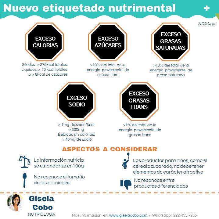 En relación a nuevo #etiquetado, es importante considerar los criterios para otorgar cada #octágono y sobretodo saber que todo está basado en 100g del alimento, que en algunos casos no es el consumo total.  https://t.co/z1tEuUfCZL https://t.co/7QYT7wbUBM