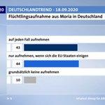 Image for the Tweet beginning: 87% wollen grundsätzlich Geflüchtete aus