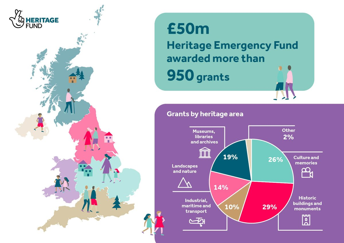 Our #Heritage Emergency Fund enabled more than 950 organisations across the UK to cope with the challenges of the coronavirus (#COVID19) crisis. Find out how the money was spent: https://t.co/dBsJrqODwa #NationalLottery https://t.co/tjuwZHjSP4