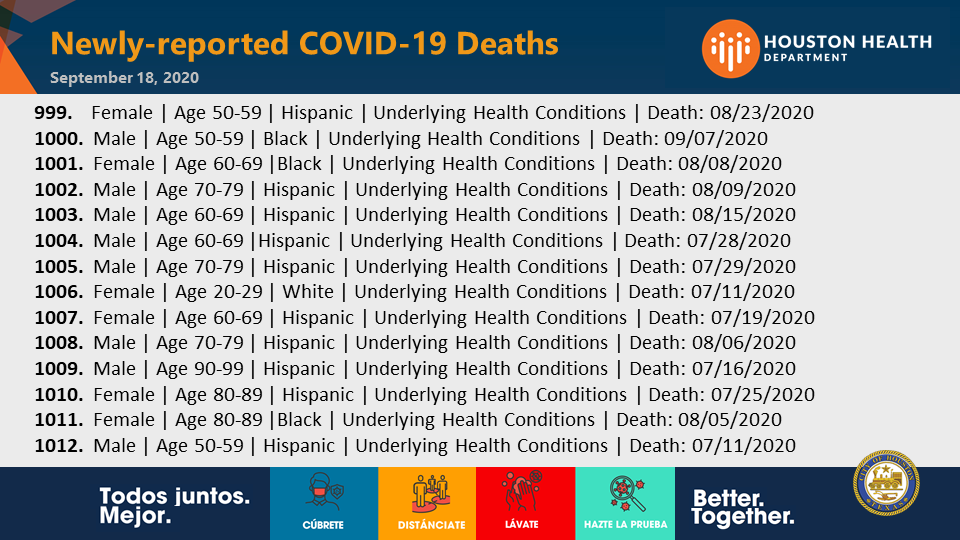 We report 316* cases of #COVID19 today, bringing #Houston's total to 70,380. *Of the cases reported today, 38% (122) have specimen collection dates within the past 14 days. Sadly, there are 14 newly-reported deaths, bringing the city's total to 1,012. (1/2) #BetterTogether https://t.co/Md2TAk8adx