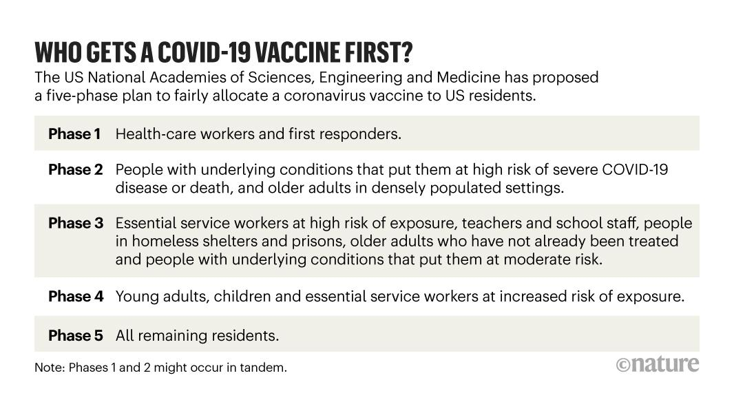 Advisory groups around the world are working out plans for who should get priority access to a #covid19 vaccine: https://t.co/9g67rFJUrT https://t.co/BLhAcKiVCK