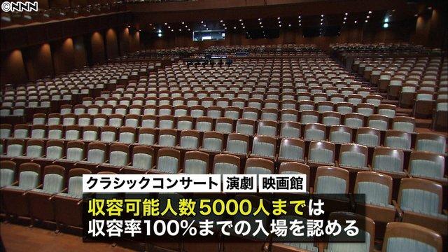 【大幅に】イベント開催の制限緩和、きょう19日から歓声を伴う大規模イベントなどは、収容率の50%まで。歓声などを伴わない演劇などは、5000人までは収容率100%の入場を認める。