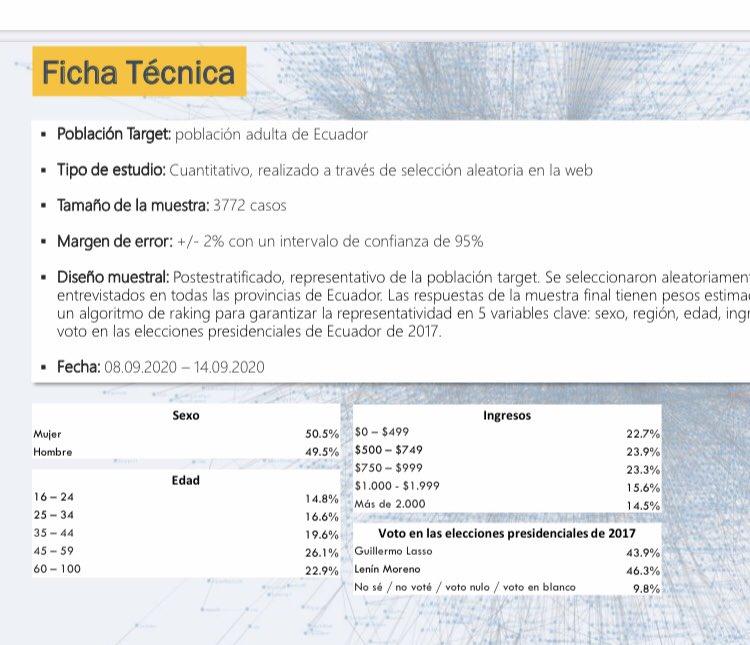 Fiche técnica de la encuesta de AtlasIntel:empecemos por allí... https://t.co/wtpOwe6MIn