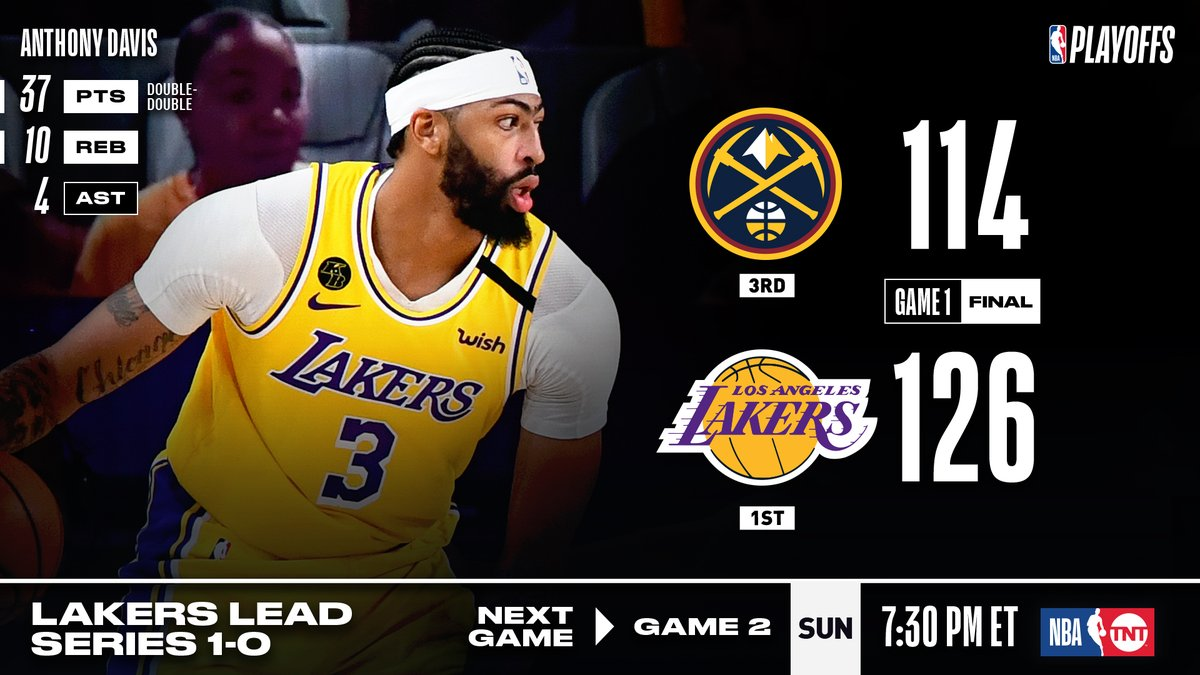 🏀 GAME 1 FINAL SCORE 🏀  The @Lakers take a 1-0 series lead in the WCF behind 37 PTS, 10 REB from Anthony Davis! Game 2: Sunday at 7:30pm/et on TNT #NBAPlayoffs   Caldwell-Pope: 18 PTS, 3 3PM LeBron James: 15 PTS, 12 AST Dwight Howard: 13 PTS, 2 BLK Rajon Rondo: 7 PTS, 9 AST https://t.co/WBqGgLo4eB