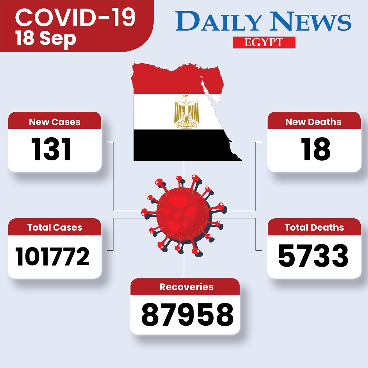 #Egypt reports 131 new #coronavirus cases and 18 new fatalities, bringing the country's total to 101772 cases and 5733 deaths. 87958 cases have recovered: Health Ministry (@mohpegypt) #COVID19 https://t.co/yTyHTSJUgL