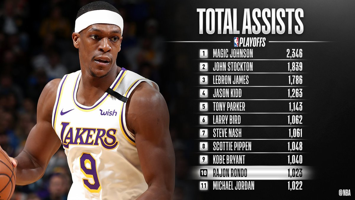 Congrats to @RajonRondo of the @Lakers for moving up to 10th on the all-time #NBAPlayoffs ASSISTS list! https://t.co/W9Gw5fj5SG