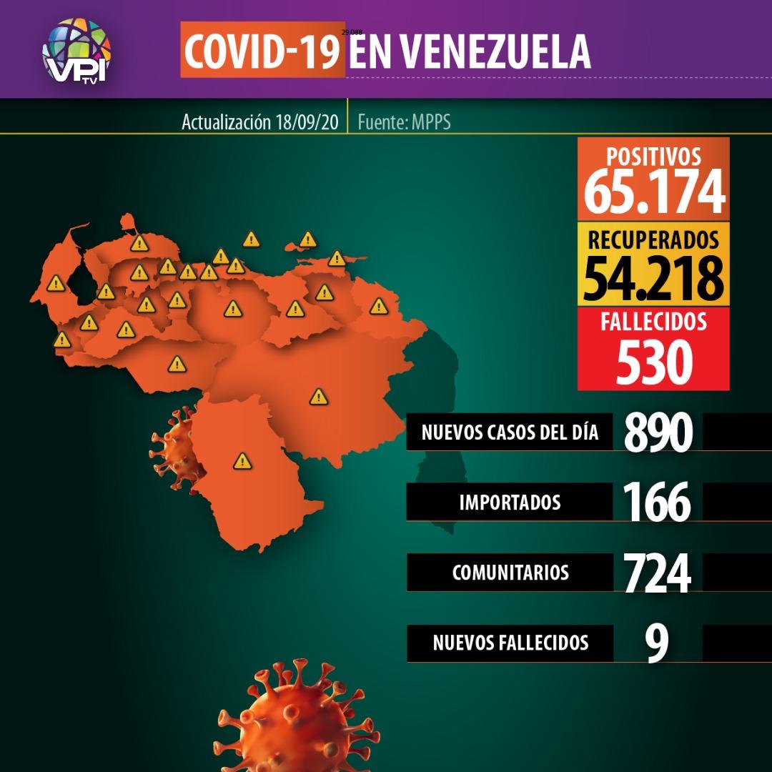 #Covid19 | La pandemia del covid-19 en Venezuela ya suma 65.174 contagios, según informó este viernes el vocero de la administración de Nicolás Maduro, Freddy Ñañez, quien además notificó sobre diez personas fallecidas por el virus.  Más información en https://t.co/EWtOupIbeI https://t.co/dkzqpK8LgP
