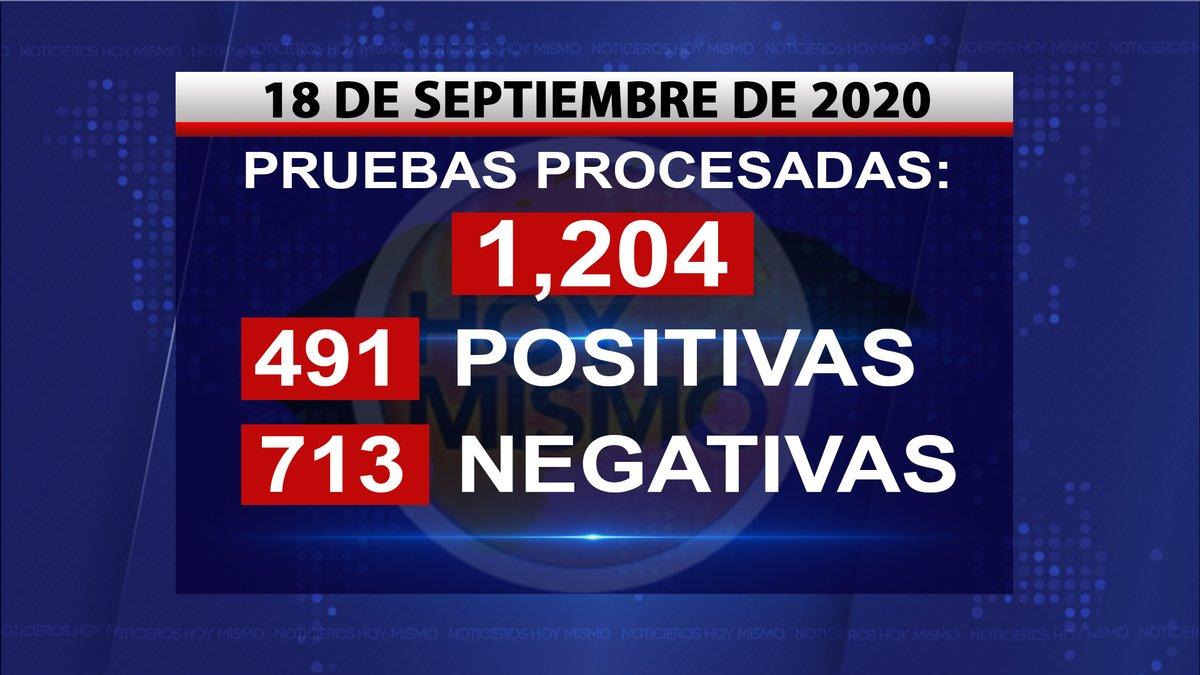 #HoyMismo #Honduras | Hoy se procesaron 1,204 pruebas de #COVID19, de las cuales 491 resultaron positivas y 713 negativas. https://t.co/0MTbcpNTcu
