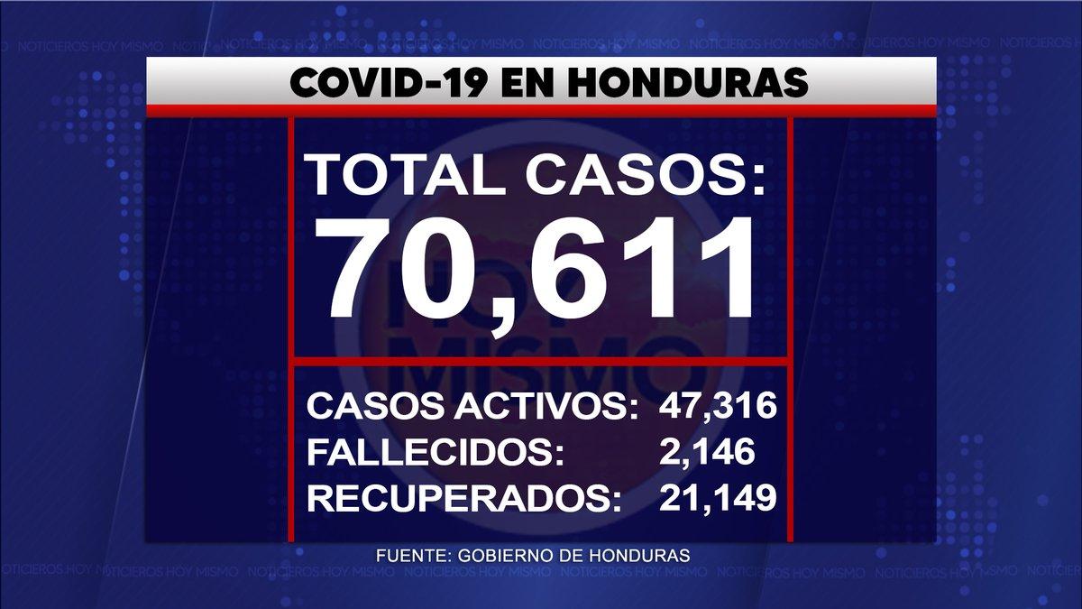 #HoyMismo #REITERAMOS 🔴 | Con los 491 nuevos casos confirmados hoy, ya son 70,611 pacientes de #COVID19 (47,316  activos, 21,149  recuperados y 2,146  fallecidos) a nivel nacional. Tasa de Letalidad: 3.03% y Tasa de Recuperación: 29.95% https://t.co/AaNNRy3h4V