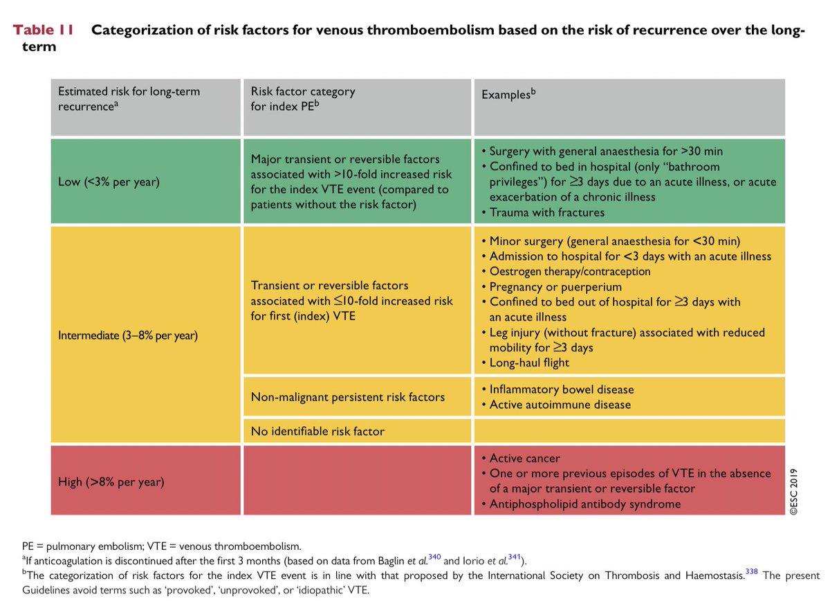 〽️Categorización del riesgo de recurrencia de Tromboembolismo venoso y recomendaciones de la duración del tratamiento anticoagulante en pacientes con y sin cancer  📚 European Heart Journal (2020) 41, 543-603 🗝 10.1093/eurheartj/ehz405 https://t.co/sWTIwG3Gid