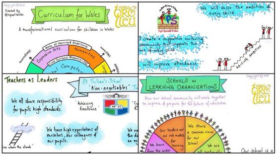 We create bespoke sketchnotes. Get your key documents represented visually & engage teachers, pupils & parents. Contact us enquiries@impact.wales for more info. https://t.co/cth2CIqY3V