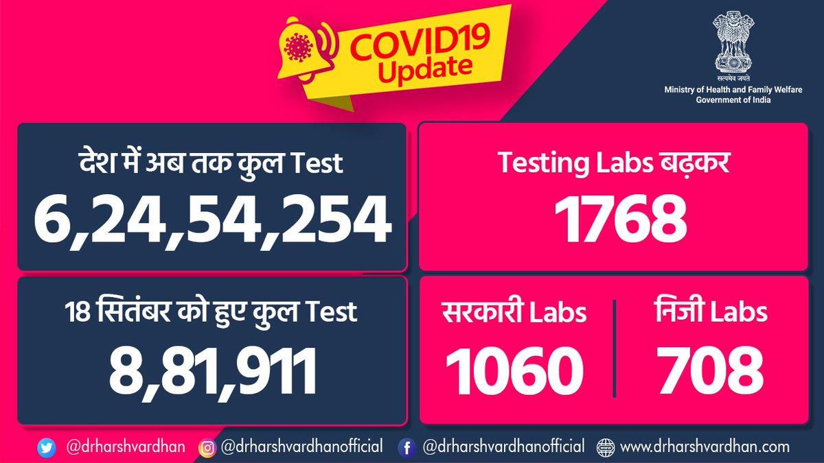 #COVID19 Update!  👉देश में अब तक कुल #test 6,24,54,254 👉18 सितंबर को हुए कुल Test 8,81,911 👉Testing Labs बढ़कर 1768 हुईं 👉सरकारी Labs 1060 👉निजी Labs 708  सुरक्षा का मतलब है - फेस कवर/मास्क अच्छी तरह से पहनना, खासकर जब आप घर से बाहर निकलें।  @PMOIndia @MoHFW_INDIA #Mask https://t.co/3zbgZzveKc