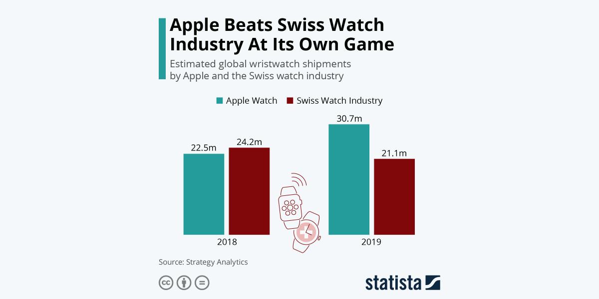 Apple supera a la industria suiza de relojes en su propio juego.  Según @SA_Update #Apple ha vendido 30,7 millones de relojes el año pasado, superando a toda la industria relojera suiza, que se estima que ha vendido 21,1 millones de relojes.  https://t.co/9KUAqNelze https://t.co/glVnf9L0C4