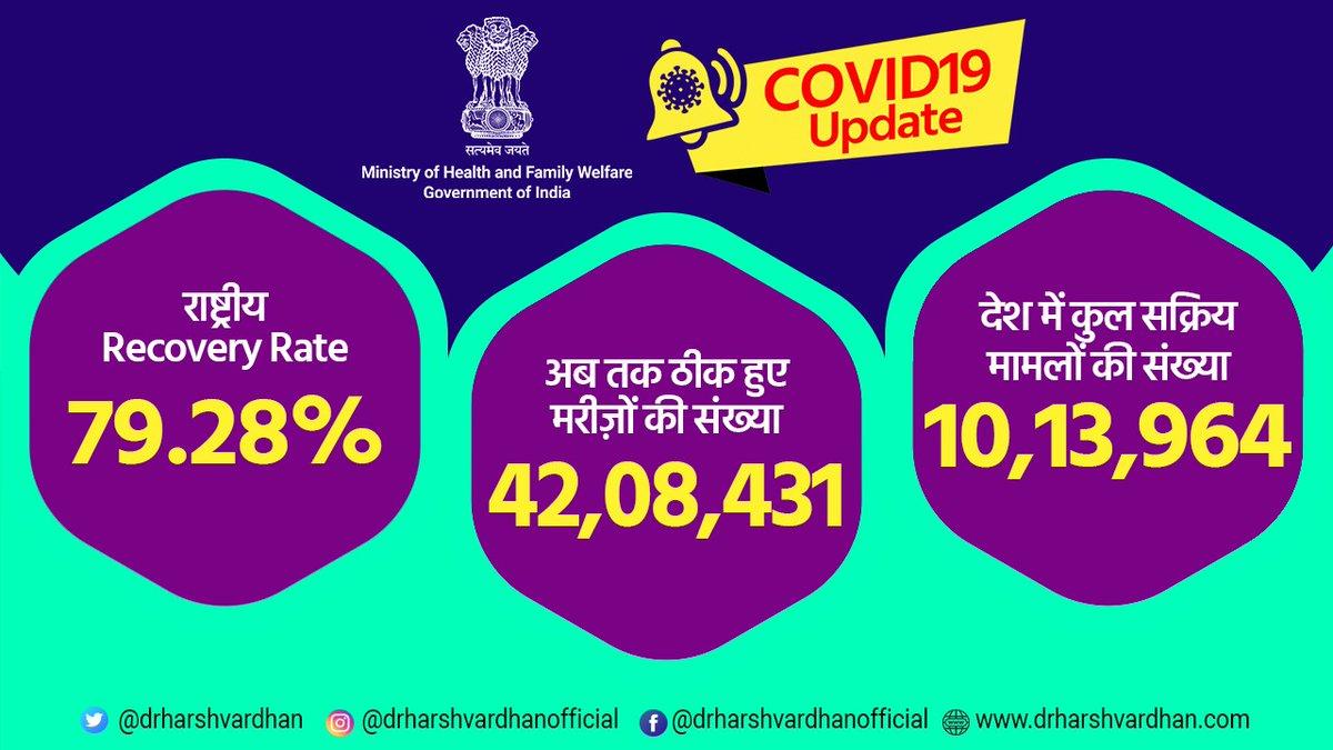 #COVID19 Update !  👉राष्ट्रीय Recovery Rate 79.28%  👉अब तक ठीक हुए मरीज़ों की संख्या 42,08,431 👉देश में कुल सक्रिय मामलों की संख्या 10,13,964  छींकने/खांसने के दौरान हमेशा अपने मुंह और नाक को ढक कर रखें वायरस को बोलो न, अच्छे स्वास्थ्य को बोलो हां !  @PMOIndia @MoHFW_INDIA https://t.co/sMCYb88qV7