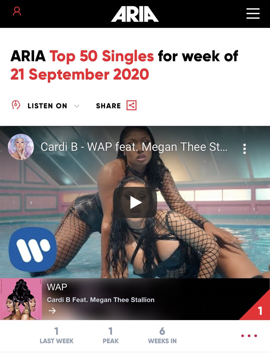 """""""WAP"""" remains at #1 on Australia's ARIA Official Music Chart for a FIFTH consecutive week.  The song now surpasses Salt-N-Pepa's """"Let's Talk About S**"""" as the longest running #1 for a female rapper in Australian HISTORY (5 weeks). https://t.co/X0fofiSVzb"""