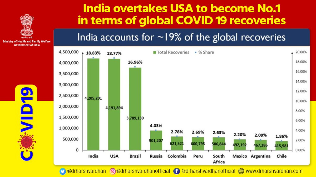 #CoronaVirusUpdates   👉In a landmark global achievement, India has overtaken #USA & become the top country in terms of global COVID-19 recoveries   👉India now accounts for close to 19% of the total global recoveries  @MoHFW_INDIA @PMOIndia #StaySafe https://t.co/z4YKatVynW