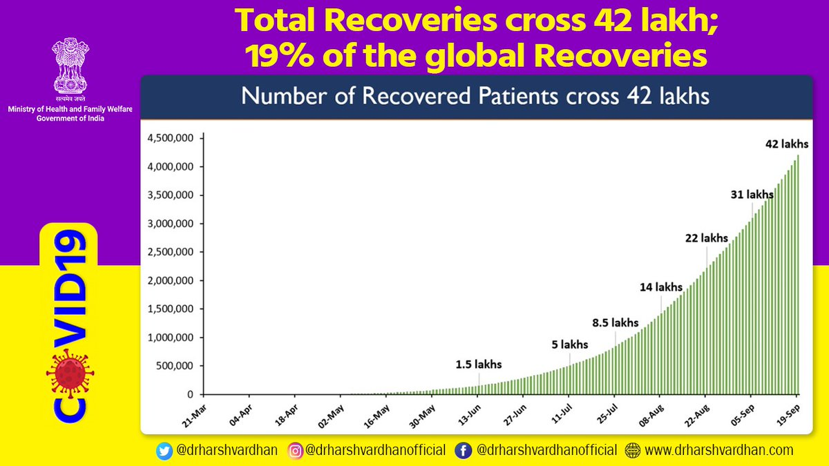 #CoronaVirusUpdates   👉 The total Recoveries have demonstrated a steep exponential rise  👉 India has reported the highest number of total recoveries with more than 42 lakh (42,08,431) #COVID19 patients recovered & discharged  @MoHFW_INDIA @PMOIndia #StaySafe https://t.co/LvHBGlCSMo
