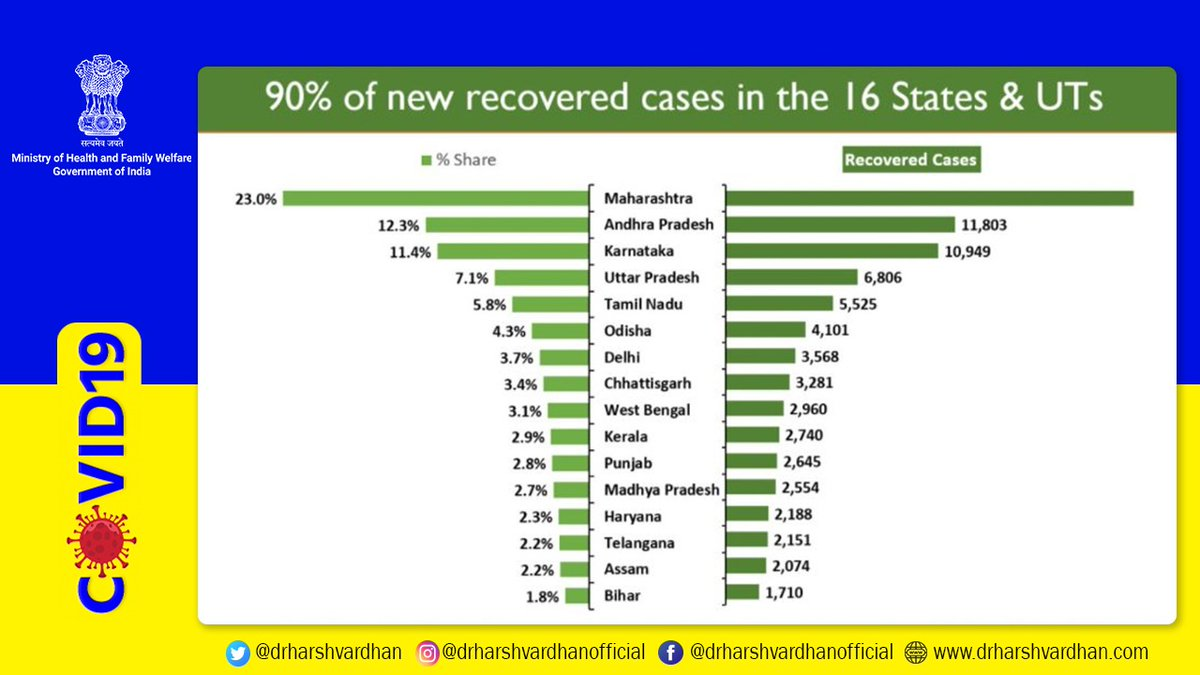 #CoronaVirusUpdates   👉India has scaled another peak of registering the highest ever single day recoveries in last 24 hours.   👉A total of 95,880 recoveries have been recorded.   👉90% of the new recovered cases are being reported from 16 States/UTs  @MoHFW_INDIA #StaySafe https://t.co/CiP6C1xpon