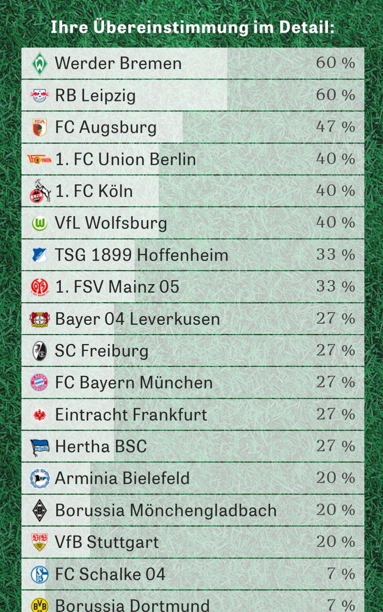 Die ersten beiden Plätze könnten nicht besser passen. #clubomat #SVW #RBL #Werder #RBLeipzig https://t.co/2gnPw2DrQS