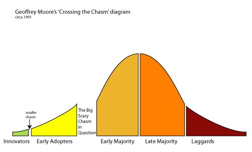 """@EBNEO @PlaNeT2_trial @NEJM This might be explained by @geoffreyamoore classic -  """"Crossing the Chasm"""" theory  Identifying the """"chasm"""" early is key to translating evidence to practice swiftly...  Communication & dissemination is a great """"enabler"""" such as done by @EBNEO  Need to identify the """"barriers""""... https://t.co/D6UCPcR0AI"""