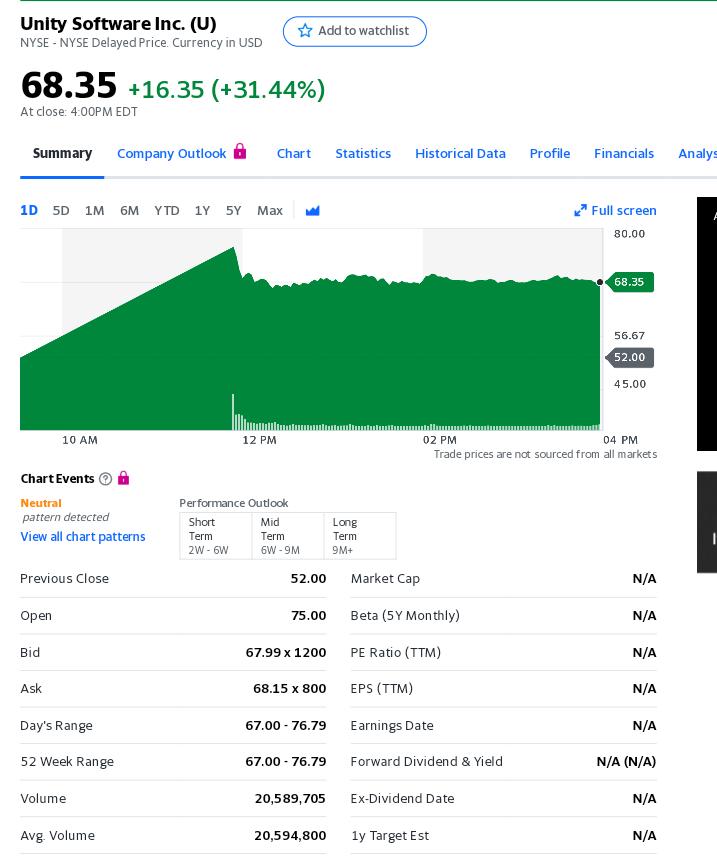 ■Unity $UIPO価格:52ドル初値:75ドル終値:68.35ドル▽3Dゲームエンジン開発のUnityがIPO、正式な取引初日に株価が31%以上も上昇 – TechCrunch Japan