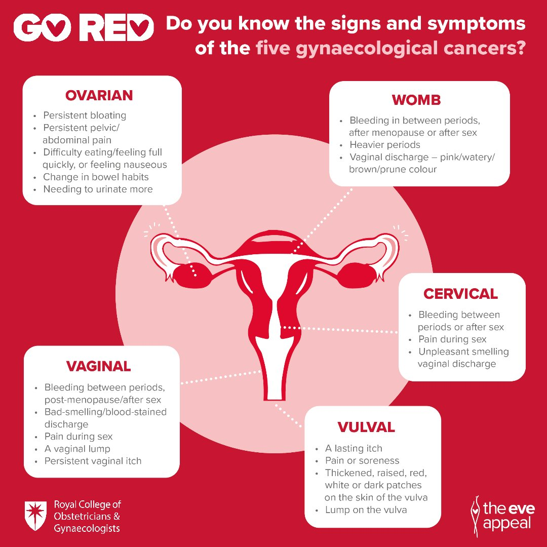 There are FIVE gynaecological cancers, and although abnormal bleeding is a key symptom to look out for, there are others too.  Save and share this infographic with all of the key symptoms to watch out for.  For more information, visit our website: https://t.co/PZv4Rzyx8c https://t.co/zUIvTOpvQL