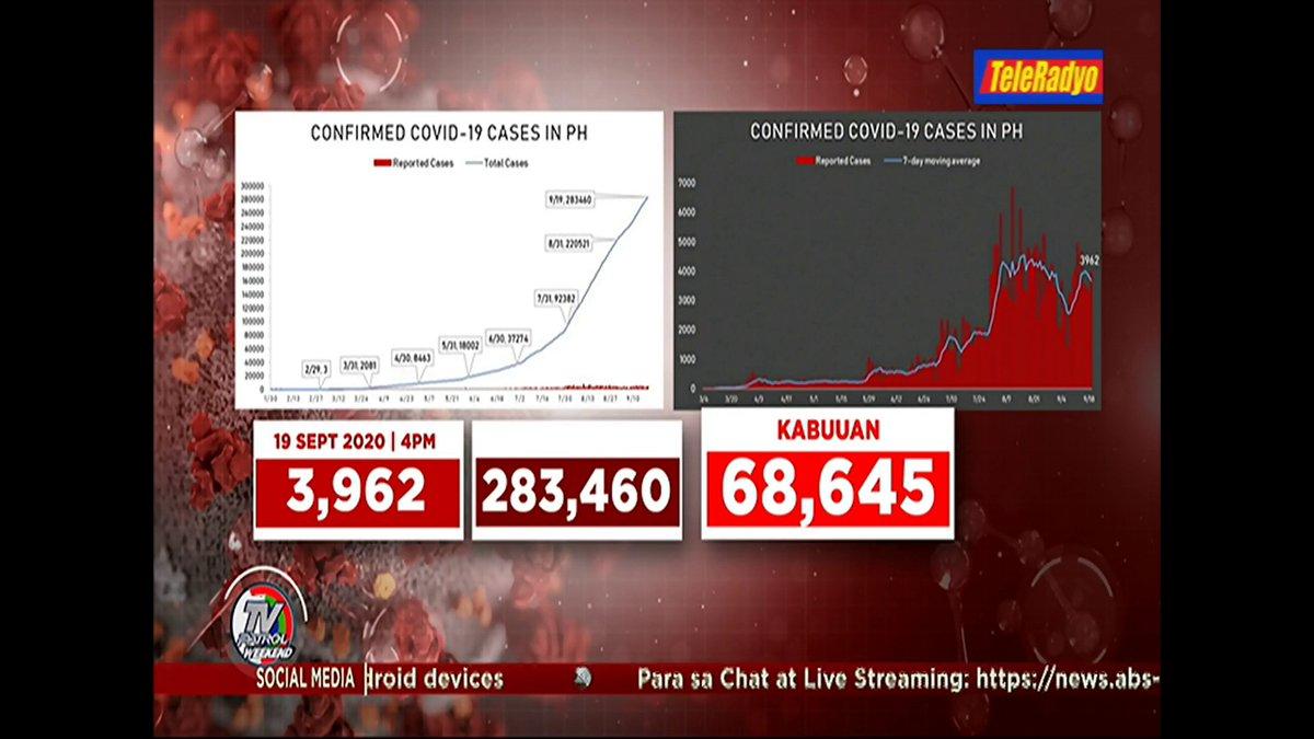 Nakapagtala ang DOH ng 3,962 bagong kaso ng #COVID19 sa Pilipinas ngayong Set. 19, 2020.