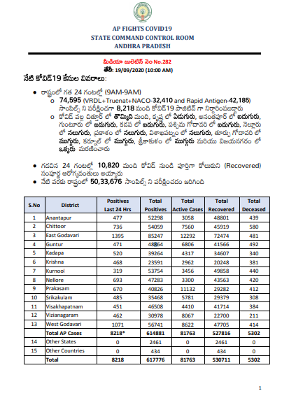Andhra Pradesh reports 8,218 new COVID-19 cases today. The total number of cases now at 6,17,776 including 5,30,711 recoveries, 81,763 active cases, and 5,302 deaths: State Health Department https://t.co/YO1fnASW8t